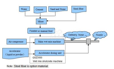 wet mix shotcrete machine process