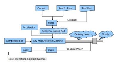 dry mix shotcrete machine process