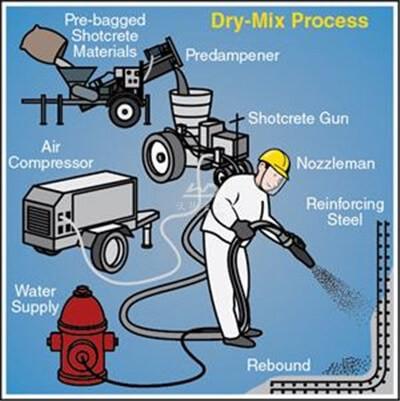dry mix process shotcrete