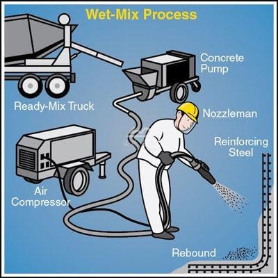 wet mix process shotcrete
