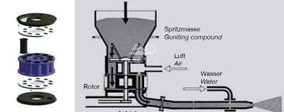 Gunning machine for concrete layer in a boiler chimney