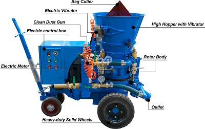 gunning machine for spraying concrete layer