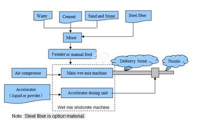 wet shotcrete machine process