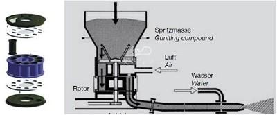 refractory cement spraying machine