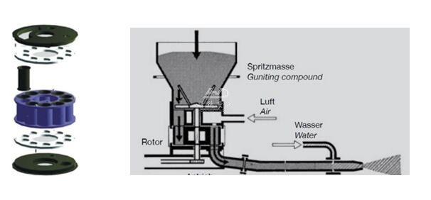 process of  gunning machine for refractory