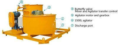 Bentonite mixer machine for sale